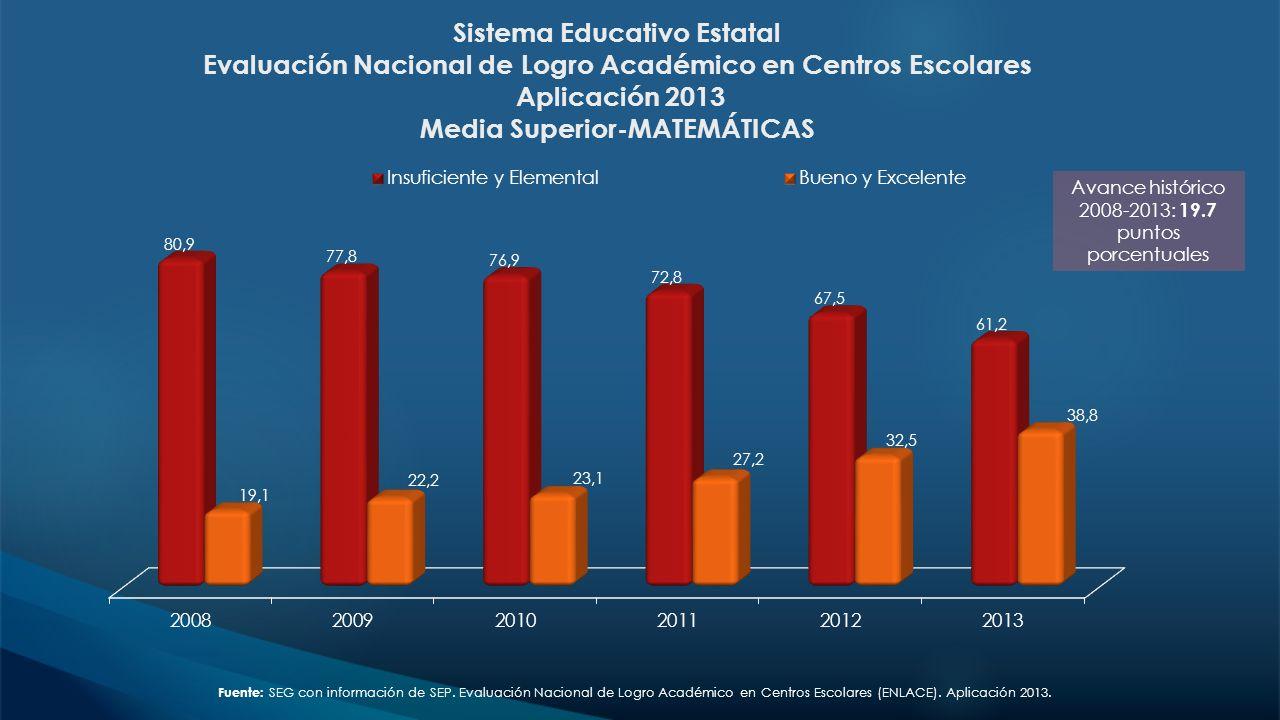 Sistema Educativo Estatal Evaluación Nacional de Logro Académico en Centros Escolares Aplicación 2013 Media Superior-MATEMÁTICAS Avance histórico 2008