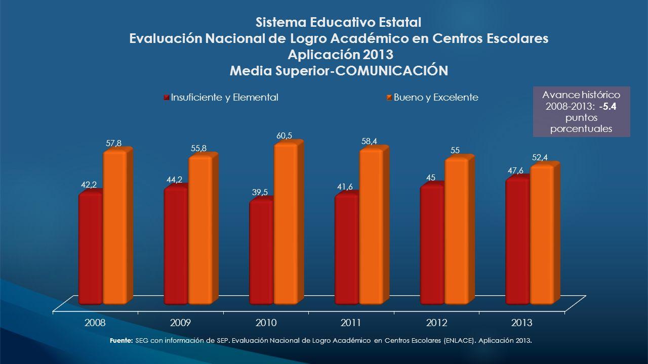 Sistema Educativo Estatal Evaluación Nacional de Logro Académico en Centros Escolares Aplicación 2013 Media Superior-COMUNICACIÓN Avance histórico 200
