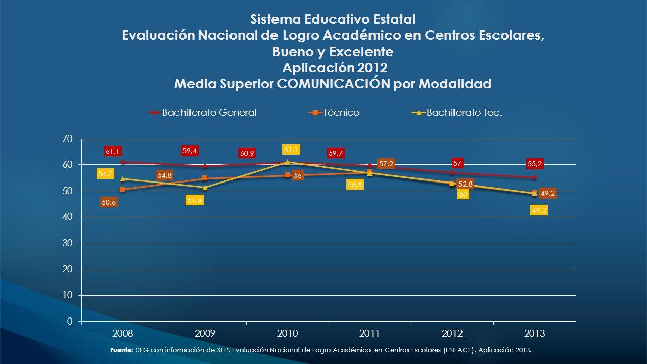 Sistema Educativo Estatal Evaluación Nacional de Logro Académico en Centros Escolares, Bueno y Excelente Aplicación 2012 Media Superior COMUNICACIÓN p