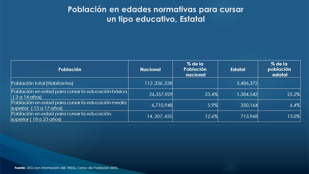 Mapa de Analfabetismo Media Nacional 6.9% Media Estatal 8.2%