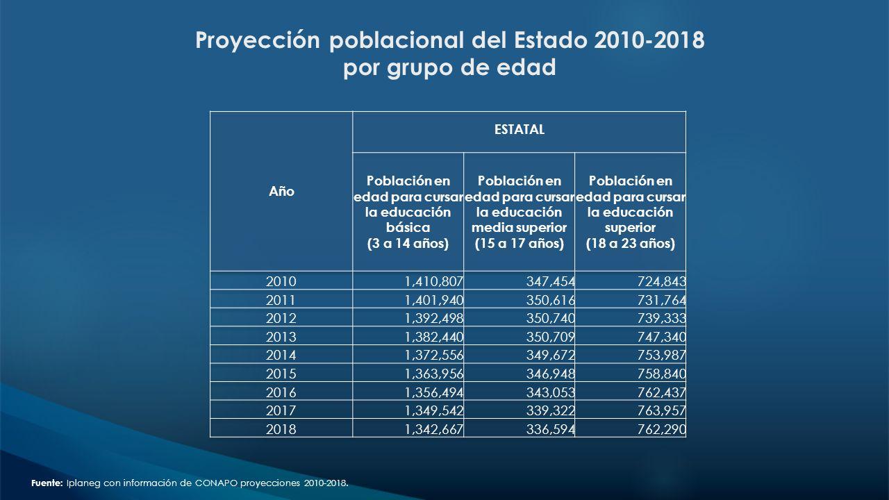 Proyección poblacional del Estado 2010-2018 por grupo de edad Fuente: Iplaneg con información de CONAPO proyecciones 2010-2018.