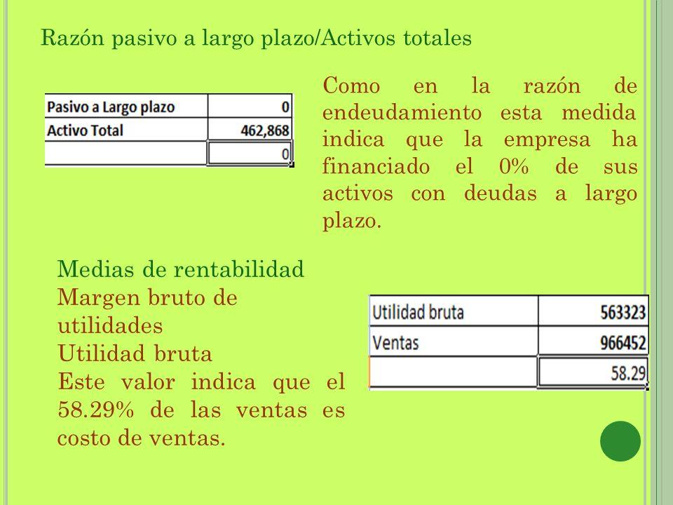Razón pasivo a largo plazo/Activos totales Como en la razón de endeudamiento esta medida indica que la empresa ha financiado el 0% de sus activos con