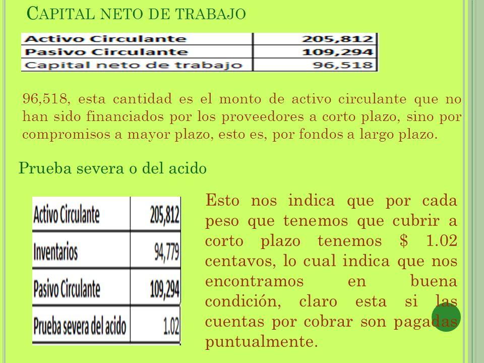 C APITAL NETO DE TRABAJO 96,518, esta cantidad es el monto de activo circulante que no han sido financiados por los proveedores a corto plazo, sino po