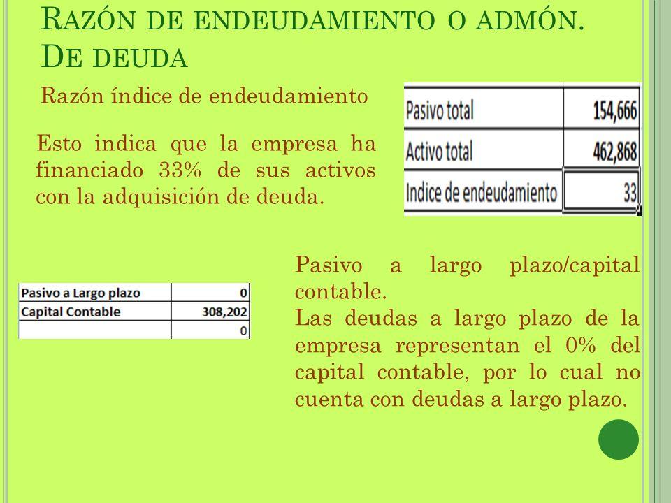R AZÓN DE ENDEUDAMIENTO O ADMÓN. D E DEUDA Razón índice de endeudamiento Esto indica que la empresa ha financiado 33% de sus activos con la adquisició
