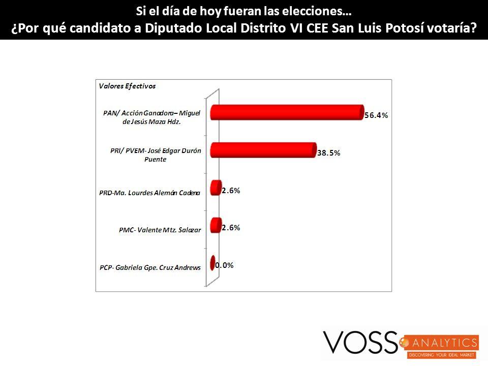 Si el día de hoy fueran las elecciones…Si el día de hoy fueran las elecciones… ¿Por qué candidato a Diputado Local Distrito VI CEE San Luis Potosí votaría?¿Por qué candidato a Diputado Local Distrito VI CEE San Luis Potosí votaría?