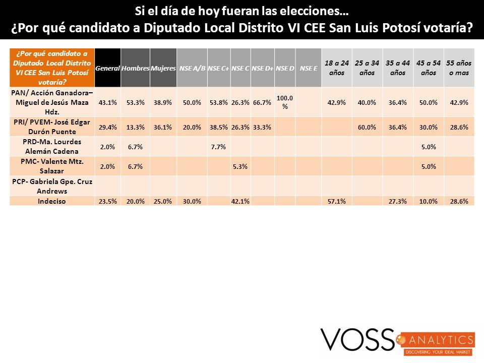 Si el día de hoy fueran las elecciones…Si el día de hoy fueran las elecciones… ¿Por qué candidato a Diputado Local Distrito VI CEE San Luis Potosí vot
