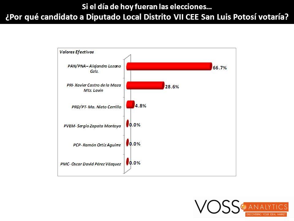 Si el día de hoy fueran las elecciones…Si el día de hoy fueran las elecciones… ¿Por qué candidato a Diputado Local Distrito VII CEE San Luis Potosí vo