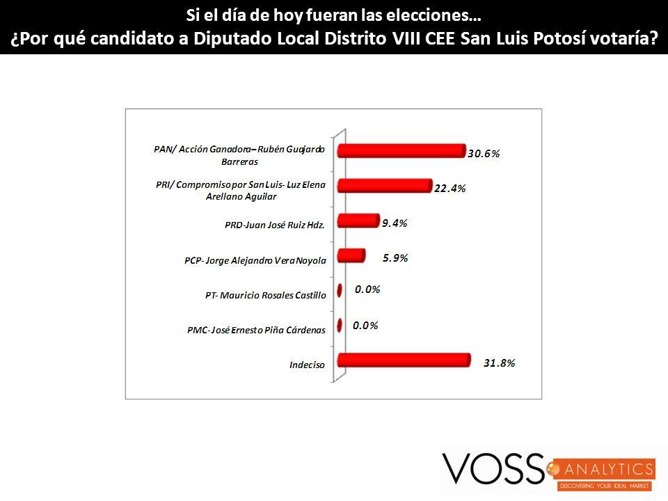 Si el día de hoy fueran las elecciones…Si el día de hoy fueran las elecciones… ¿Por qué candidato a Diputado Local Distrito VIII CEE San Luis Potosí v