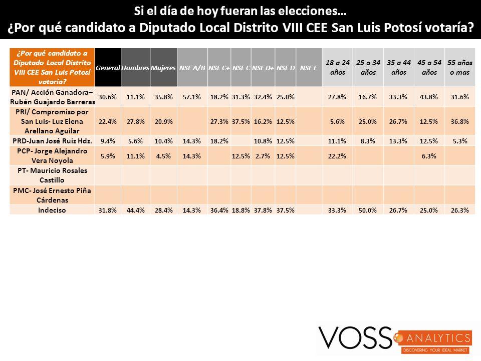 Si el día de hoy fueran las elecciones…Si el día de hoy fueran las elecciones… ¿Por qué candidato a Diputado Local Distrito VIII CEE San Luis Potosí votaría?¿Por qué candidato a Diputado Local Distrito VIII CEE San Luis Potosí votaría.