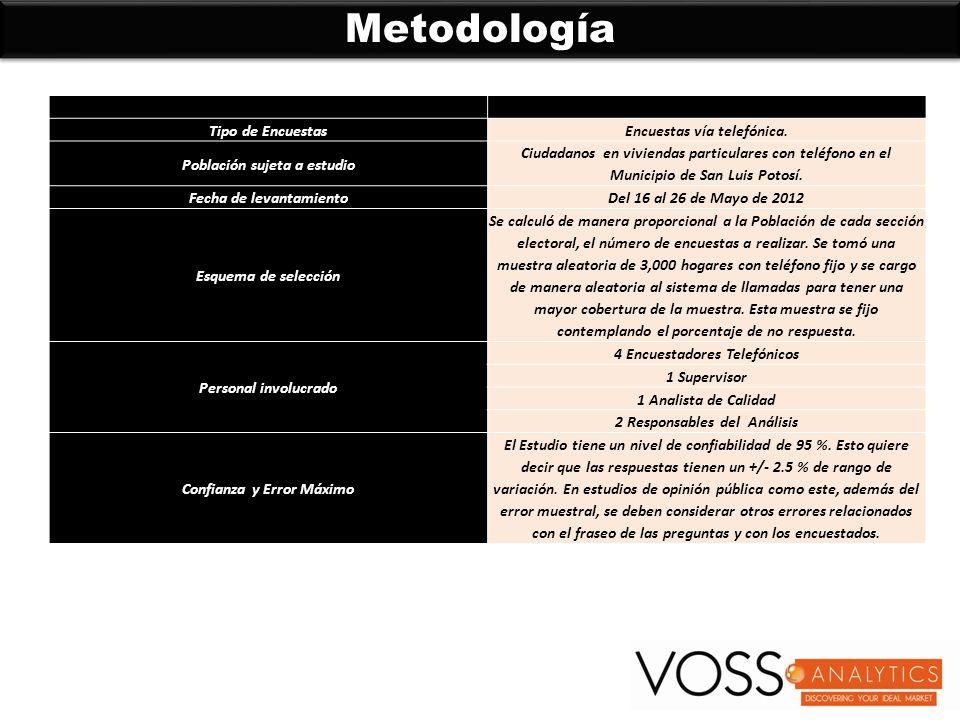 Metodología DESCRIPCIÓN Tipo de EncuestasEncuestas vía telefónica.