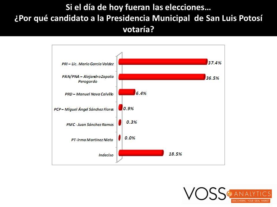 Si el día de hoy fueran las elecciones…Si el día de hoy fueran las elecciones… ¿Por qué candidato a Diputado Local Distrito VII CEE San Luis Potosí votaría?¿Por qué candidato a Diputado Local Distrito VII CEE San Luis Potosí votaría.