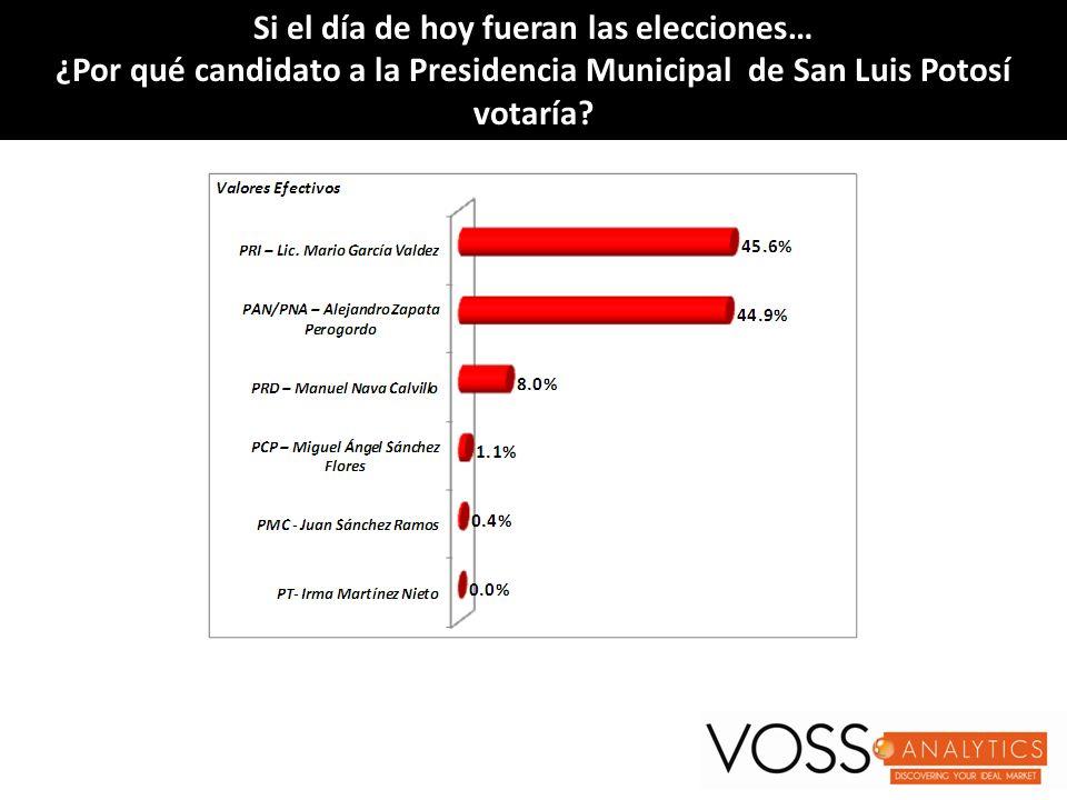 Si el día de hoy fueran las elecciones…Si el día de hoy fueran las elecciones… ¿Por qué ¿Por qué candidato a la Presidencia Municipal de San Luis Potosí votaría.