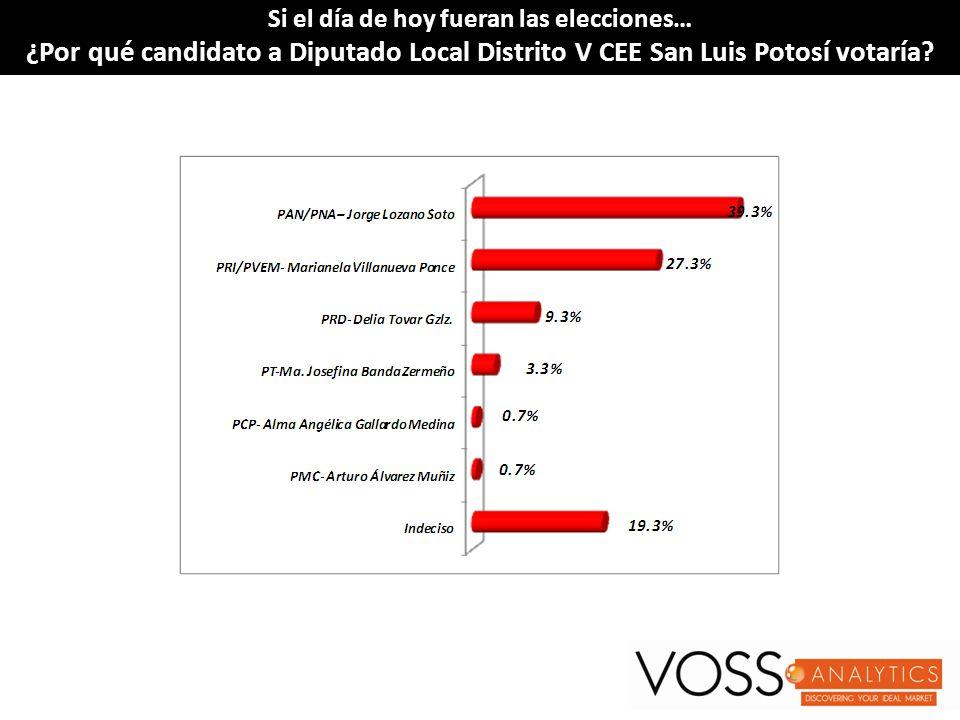Si el día de hoy fueran las elecciones…Si el día de hoy fueran las elecciones… ¿Por qué candidato a Diputado Local Distrito V CEE San Luis Potosí vota