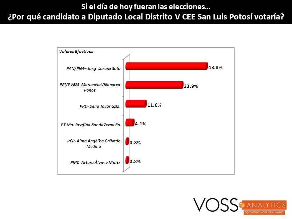 Si el día de hoy fueran las elecciones…Si el día de hoy fueran las elecciones… ¿Por qué candidato a Diputado Local Distrito V CEE San Luis Potosí votaría?¿Por qué candidato a Diputado Local Distrito V CEE San Luis Potosí votaría.