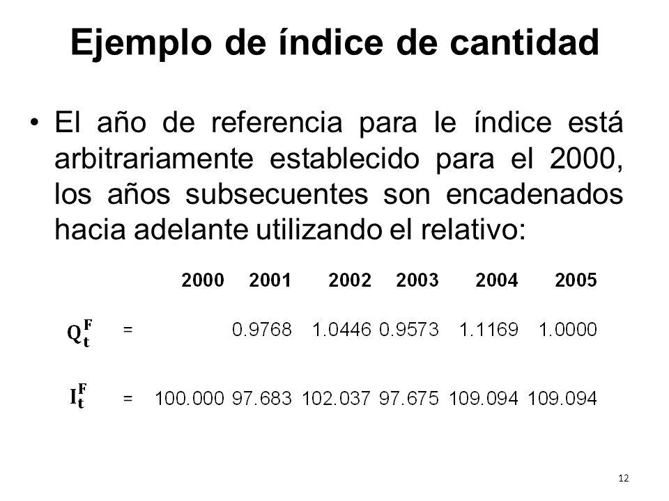 Ejemplo de índice de cantidad El año de referencia para le índice está arbitrariamente establecido para el 2000, los años subsecuentes son encadenados