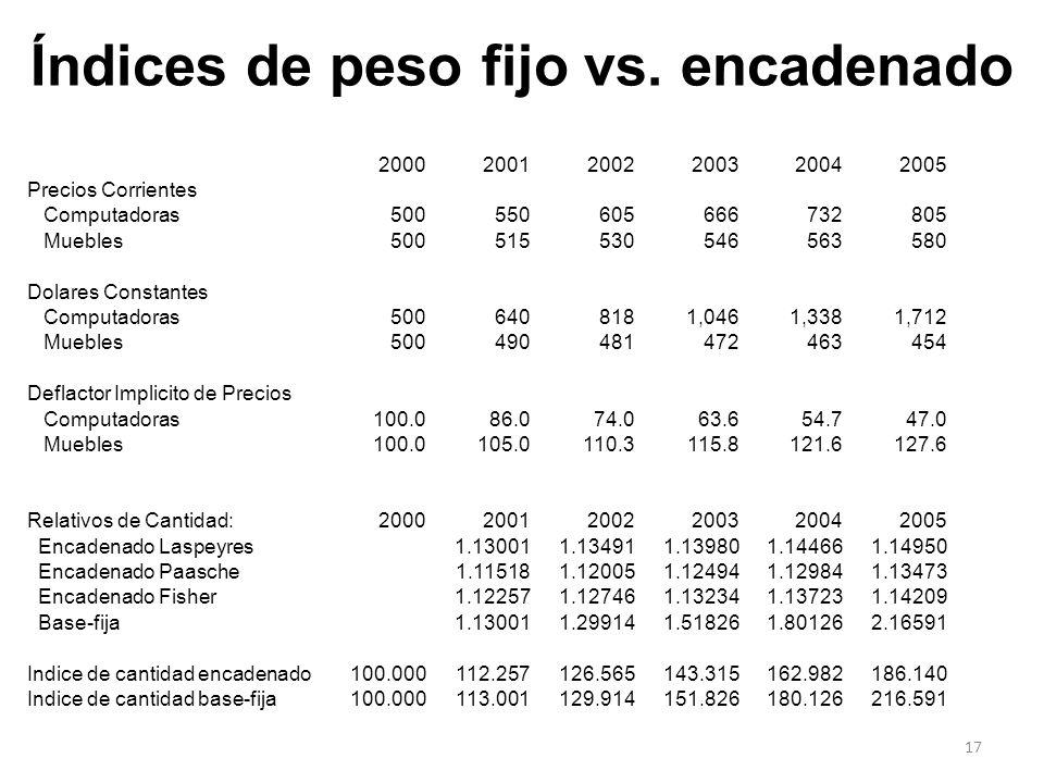 Índices de peso fijo vs. encadenado 200020012002200320042005 Precios Corrientes Computadoras500550605666732805 Muebles500515530546563580 Dolares Const