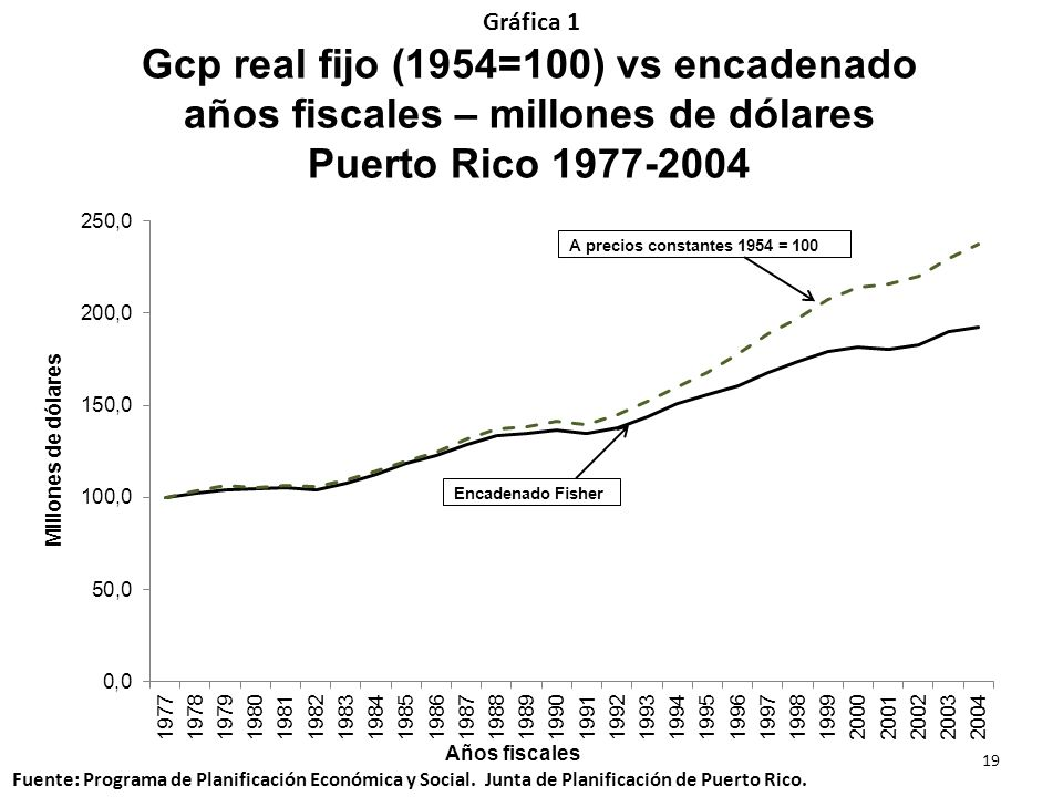 Gcp real fijo (1954=100) vs encadenado años fiscales – millones de dólares Puerto Rico 1977-2004 Gráfica 1 Fuente: Programa de Planificación Económica