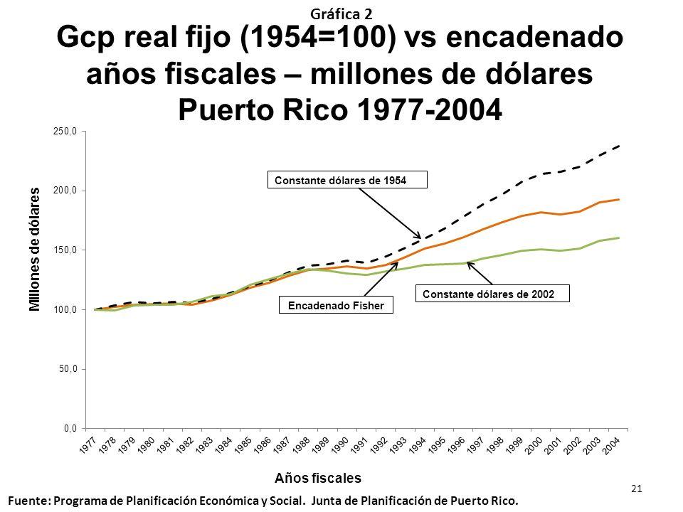 Años fiscales Millones de dólares Gráfica 2 21 Fuente: Programa de Planificación Económica y Social. Junta de Planificación de Puerto Rico. Gcp real f