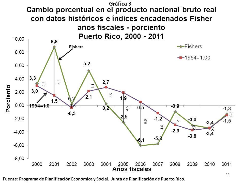Gráfica 3 22 Fuente: Programa de Planificación Económica y Social. Junta de Planificación de Puerto Rico. Cambio porcentual en el producto nacional br