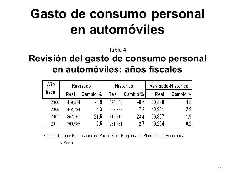 Revisión del gasto de consumo personal en automóviles: años fiscales Tabla 4 Gasto de consumo personal en automóviles 27