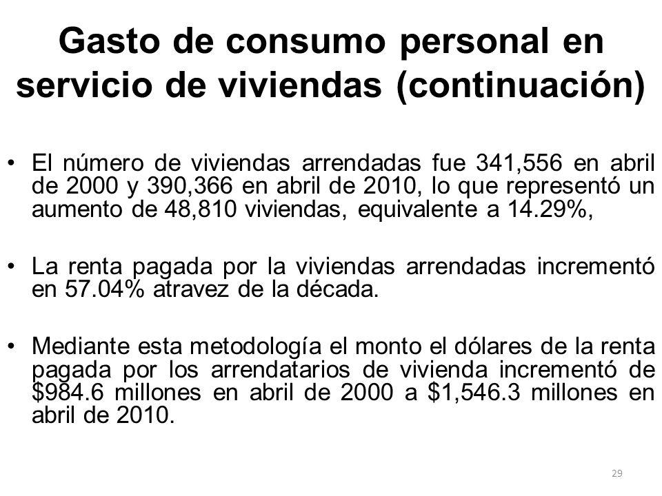 Gasto de consumo personal en servicio de viviendas (continuación) El número de viviendas arrendadas fue 341,556 en abril de 2000 y 390,366 en abril de