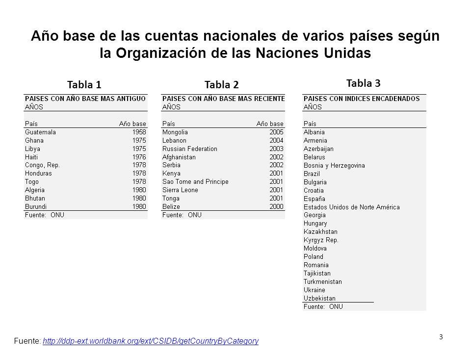 Revision del gasto de consumo personal en teléfono El dato a nivel corriente del gasto de consumo personal en teléfono fue revisado con base en los datos informados por las firmas que componen la muestra.