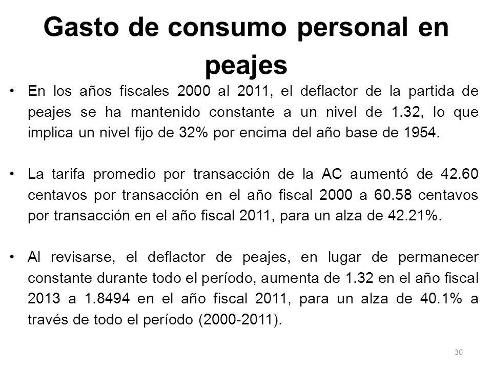 Gasto de consumo personal en peajes En los años fiscales 2000 al 2011, el deflactor de la partida de peajes se ha mantenido constante a un nivel de 1.