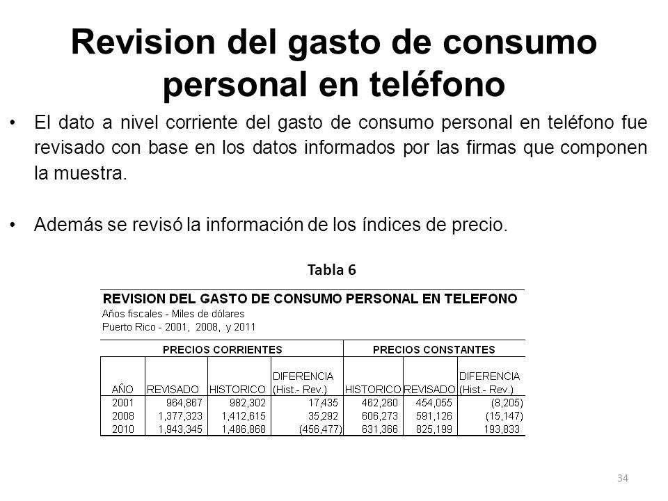 Revision del gasto de consumo personal en teléfono El dato a nivel corriente del gasto de consumo personal en teléfono fue revisado con base en los da