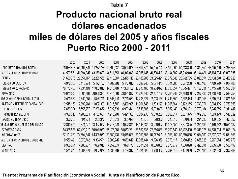 Producto nacional bruto real dólares encadenados miles de dólares del 2005 y años fiscales Puerto Rico 2000 - 2011 Tabla 7 Fuente: Programa de Planifi