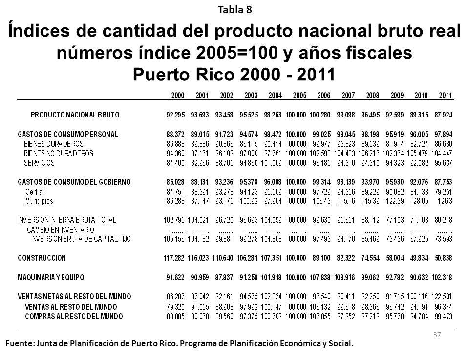 Índices de cantidad del producto nacional bruto real números índice 2005=100 y años fiscales Puerto Rico 2000 - 2011 Tabla 8 Fuente: Junta de Planific