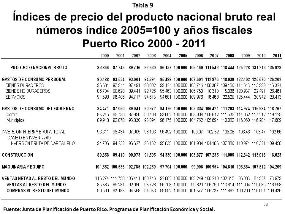 Índices de precio del producto nacional bruto real números índice 2005=100 y años fiscales Puerto Rico 2000 - 2011 Tabla 9 Fuente: Junta de Planificac