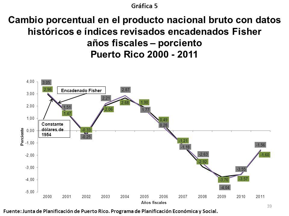 Cambio porcentual en el producto nacional bruto con datos históricos e índices revisados encadenados Fisher años fiscales – porciento Puerto Rico 2000