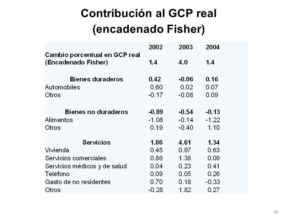 Contribución al GCP real (encadenado Fisher) 46