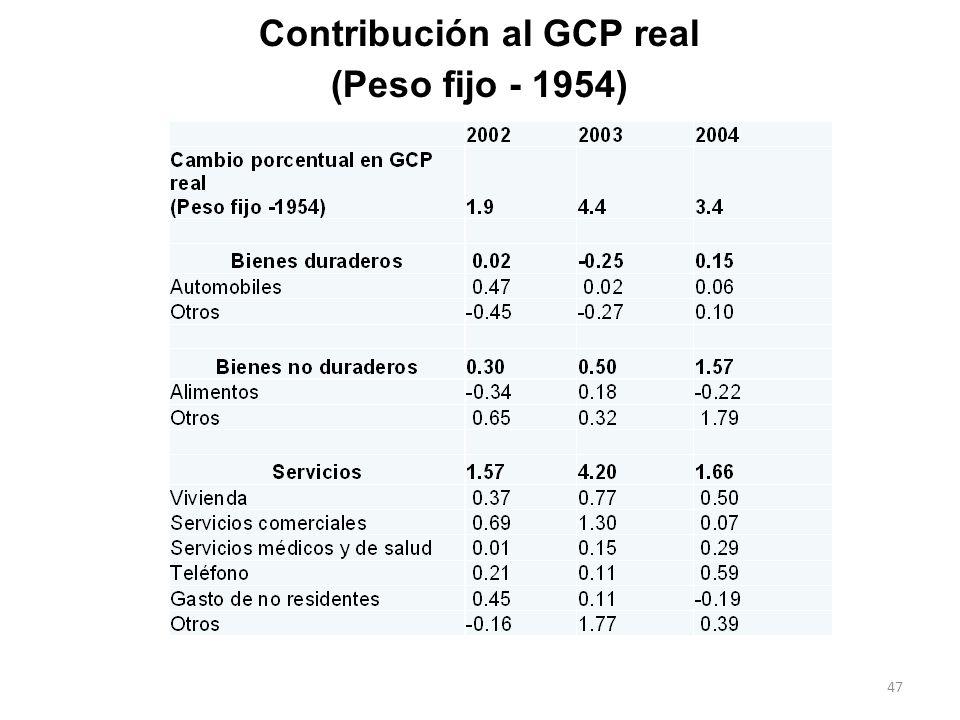 Contribución al GCP real (Peso fijo - 1954) 47