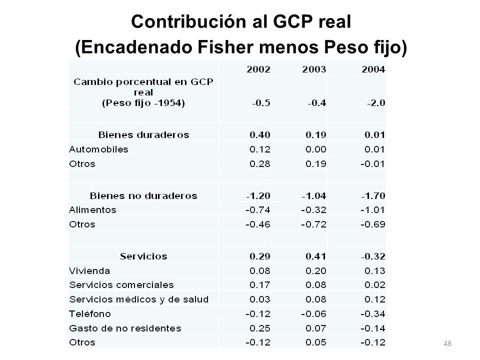 Contribución al GCP real (Encadenado Fisher menos Peso fijo) 48