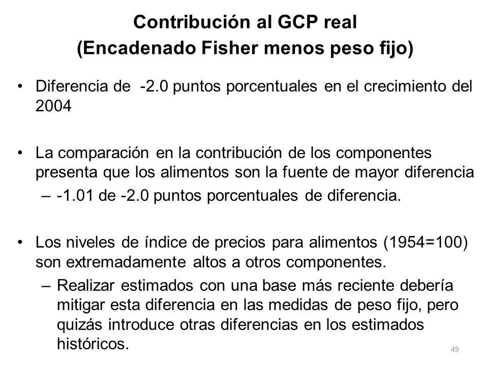 Contribución al GCP real (Encadenado Fisher menos peso fijo) Diferencia de -2.0 puntos porcentuales en el crecimiento del 2004 La comparación en la co