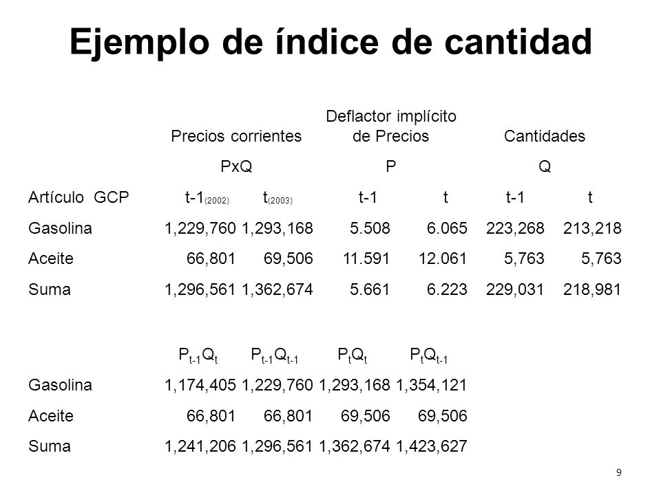 Ejemplo de índice de cantidad Precios corrientes Deflactor implícito de PreciosCantidades PxQPQ Artículo GCP t-1 (2002) t (2003) t-1 t t Gasolina1,229