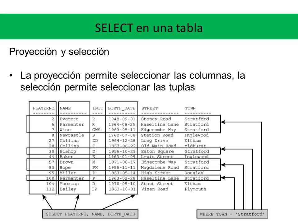 SELECT en una tabla Proyección y selección Sintaxis básica SELECT -- proyección FROM WHERE ; -- selección Ejemplo SELECT id, nombre, apellido, mail FROM empleados WHERE sueldo > 80000;