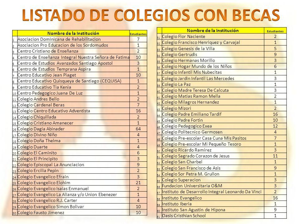 Nombre de la Institución Estudiantes 1 Asociacion Dominicana de Rehabilitacion7 2 Asociacion Pro Educacion de los Sordomudos1 3 Centro Cristiano de En