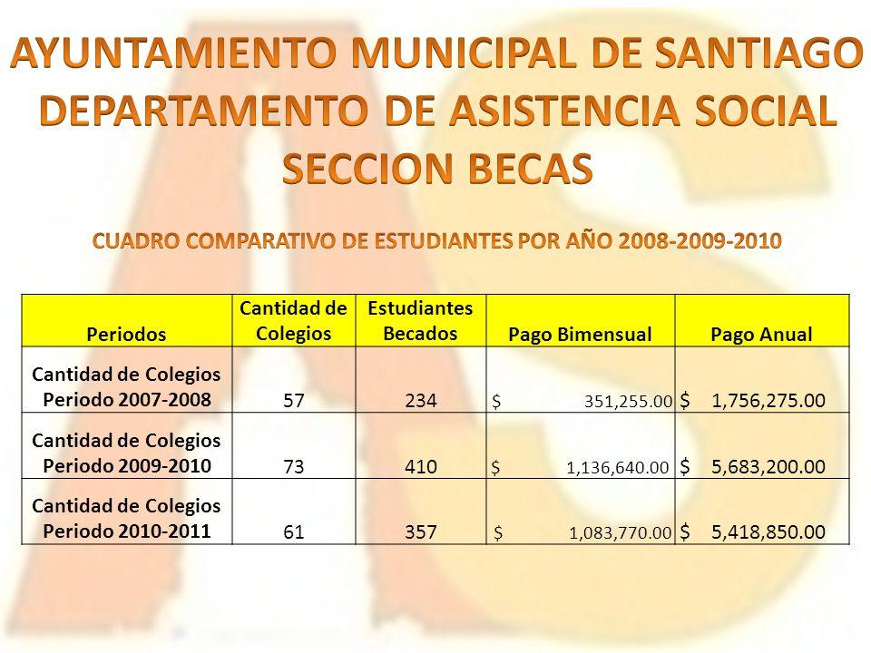 Periodos Cantidad de Colegios Estudiantes BecadosPago BimensualPago Anual Cantidad de Colegios Periodo 2007-200857234 $ 351,255.00 $ 1,756,275.00 Cant