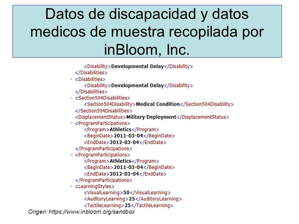 Datos de discapacidad y datos medicos de muestra recopilada por inBloom, Inc.