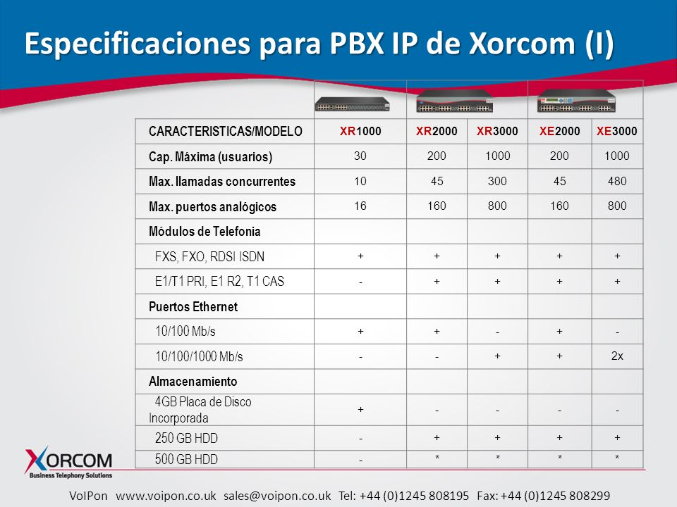 VoIPon www.voipon.co.uk sales@voipon.co.uk Tel: +44 (0)1245 808195 Fax: +44 (0)1245 808299 Especificaciones para PBX IP de Xorcom (I) CARACTERISTICAS/MODELO XR1000XR2000XR3000XE2000XE3000 Cap.