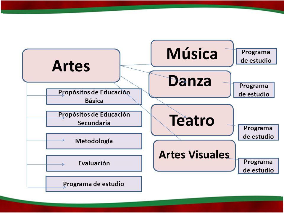 Artes Propósitos de Educación Básica Propósitos de Educación Secundaria Metodología Evaluación Música Danza Teatro Artes Visuales Programa de estudio
