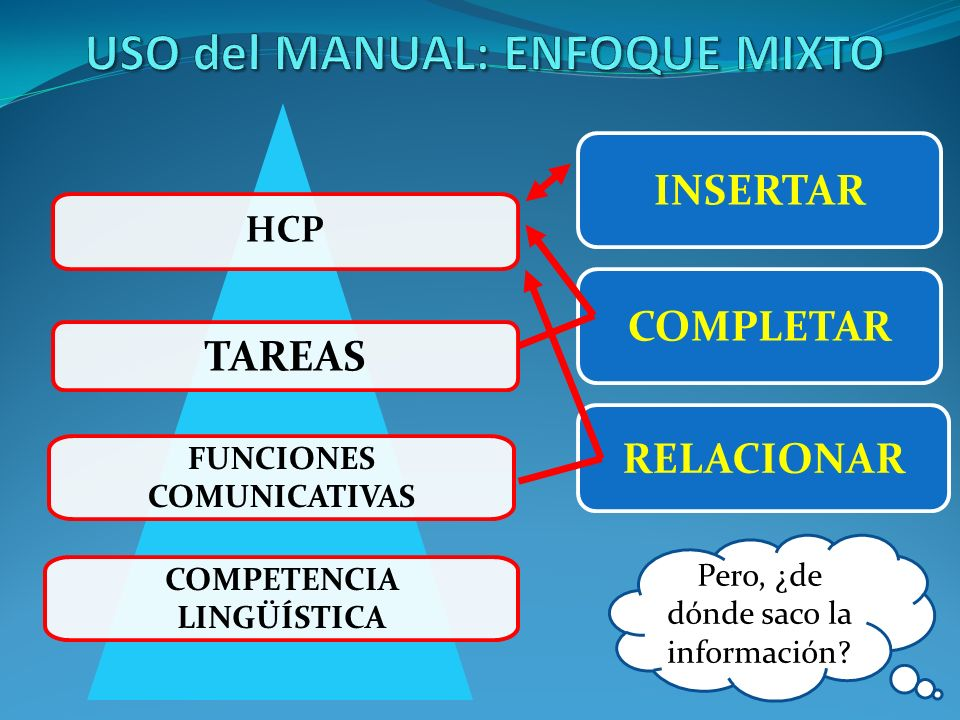 COMPLETAR RELACIONAR COMPETENCIA LINGÜÍSTICA FUNCIONES COMUNICATIVAS TAREAS HCP INSERTAR Pero, ¿de dónde saco la información?