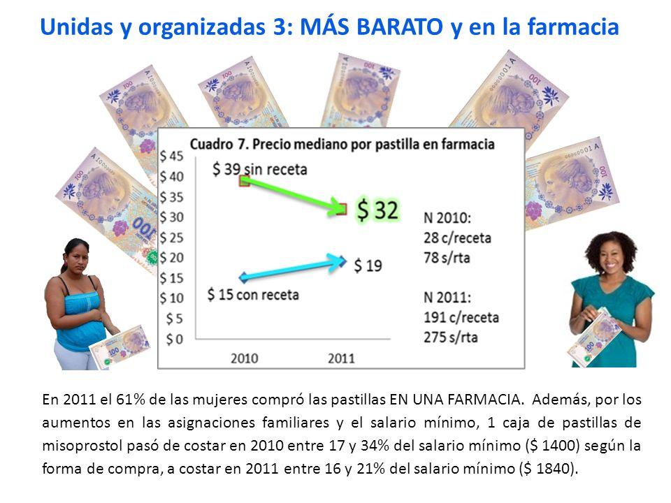 En 2011 el 61% de las mujeres compró las pastillas EN UNA FARMACIA. Además, por los aumentos en las asignaciones familiares y el salario mínimo, 1 caj