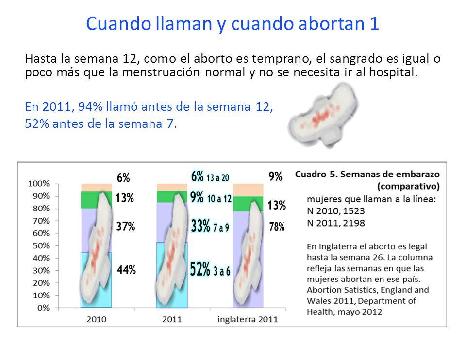 Cuando llaman y cuando abortan 1 Hasta la semana 12, como el aborto es temprano, el sangrado es igual o poco más que la menstruación normal y no se ne