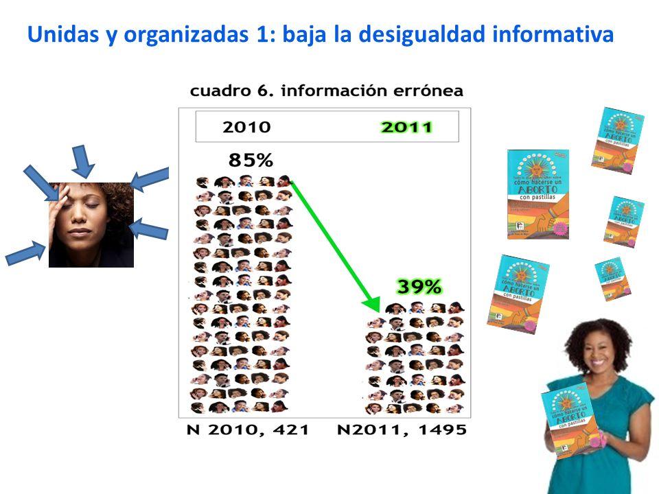Unidas y organizadas 2: baja la desigualdad en la compra venta libre buen precio 1998: receta con receta: caro y clandestino 2010: receta 14% 2011: receta 27%