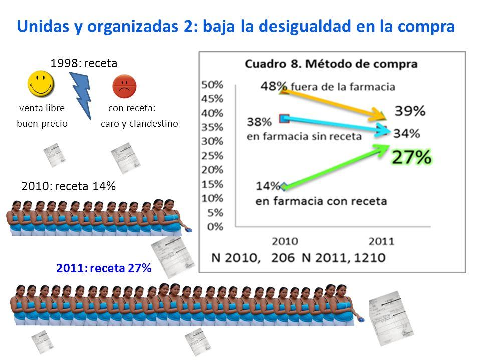 Unidas y organizadas 2: baja la desigualdad en la compra venta libre buen precio 1998: receta con receta: caro y clandestino 2010: receta 14% 2011: re