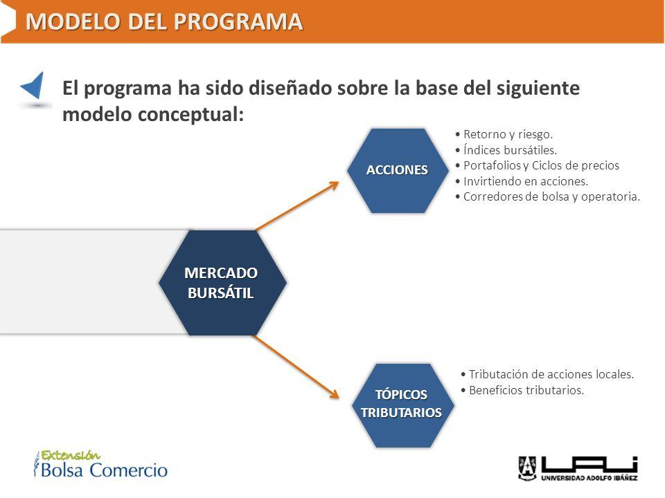 MODELO DEL PROGRAMA El programa ha sido diseñado sobre la base del siguiente modelo conceptual: Retorno y riesgo. Índices bursátiles. Portafolios y Ci