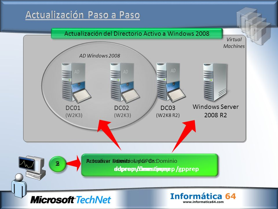 DC01 (W2K3) DC02 (W2K3) Virtual Machines Windows Server 2008 R2 Actualización del Directorio Activo a Windows 2008 Actualizar Forest: adprep /forestprep 1 Actualizar Dominios y GPOs: adprep /domainprep /gpprep Promover a Controlador de Dominio dcpromo.exe 23 AD Windows 2008 DC03 (W2K8 R2)